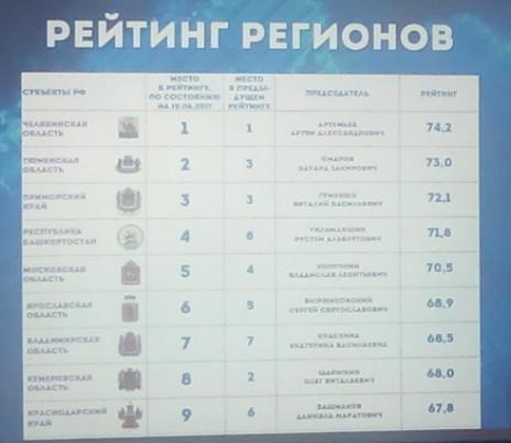 Башкирское отделение ОПОРЫ улучшило свои позиции в федеральном рейтинге